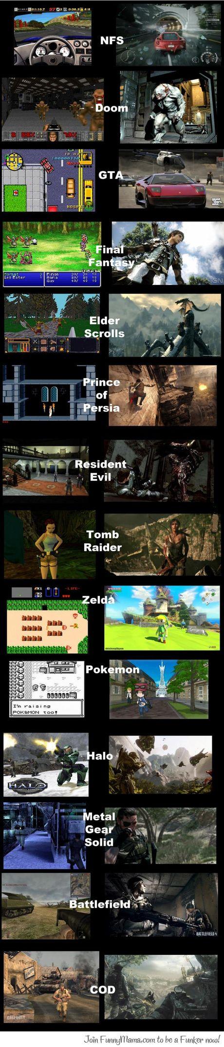 La evolución en los gráficos de los videojuegos